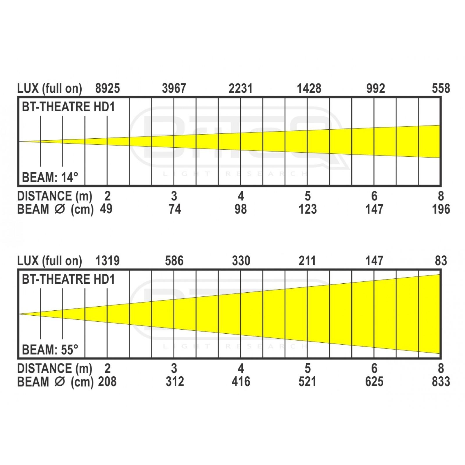 Briteq Bt Theatre Hd1 Theater Lighting Diagram B2 Lux Charts